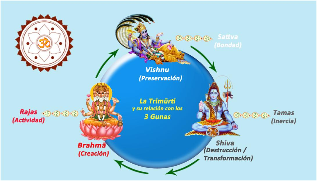 Los tres gunas   Sukha Centro de Ayurveda